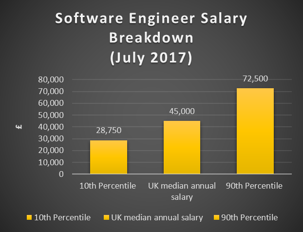 Artificial Intelligence Salary | Technojobs UK