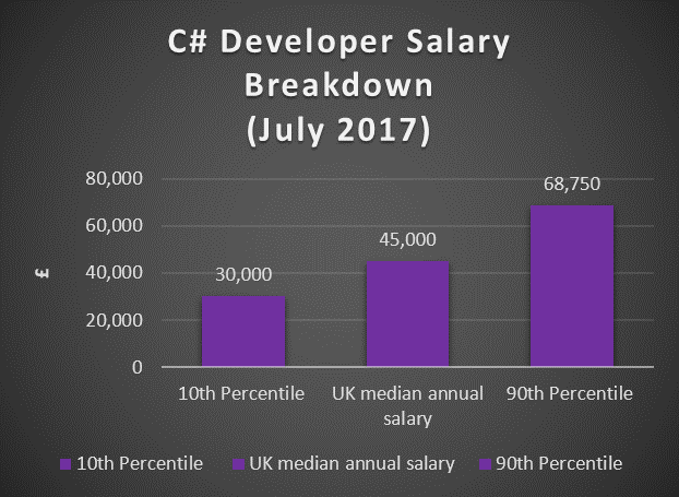 Artificial Intelligence Salary