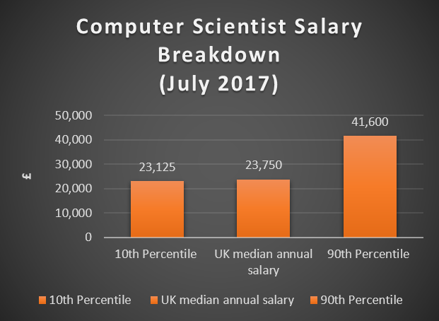 artificial intelligence salary